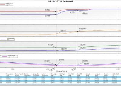 Plot and Tabular Data Analysis